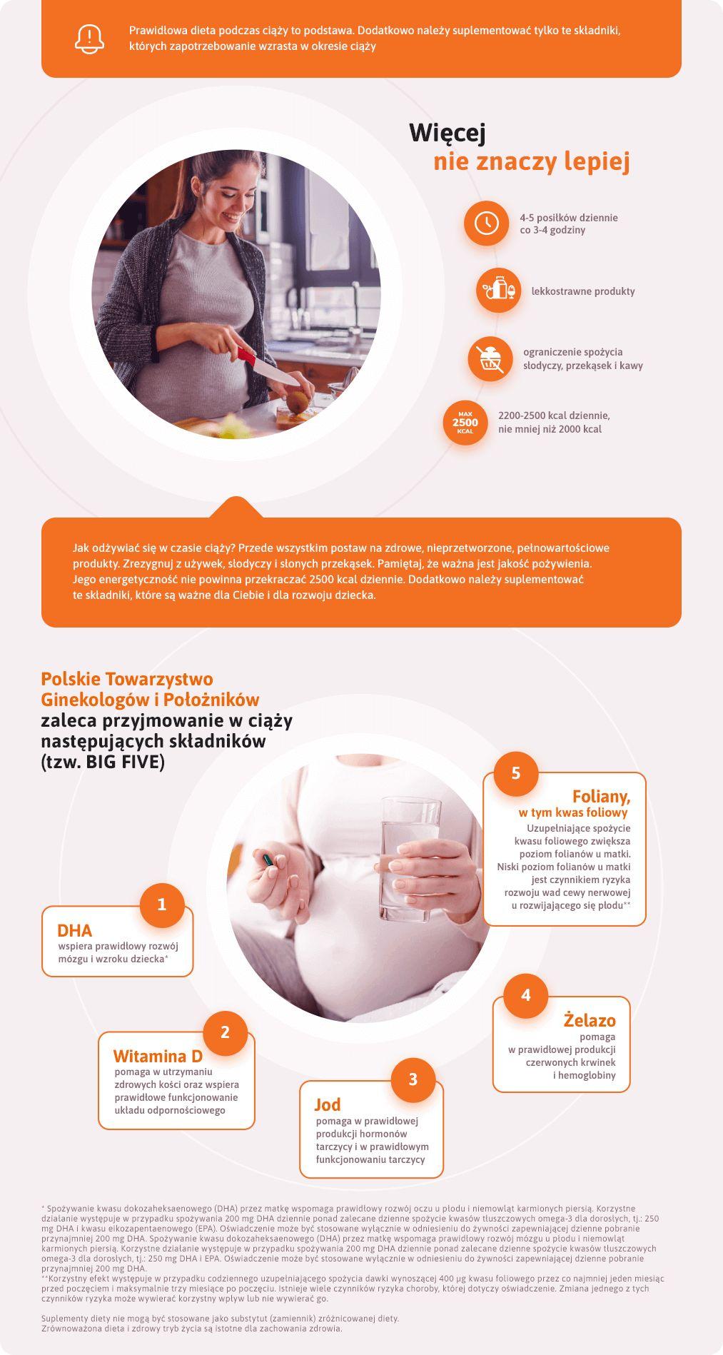infografika o diecie kobiety w ciąży